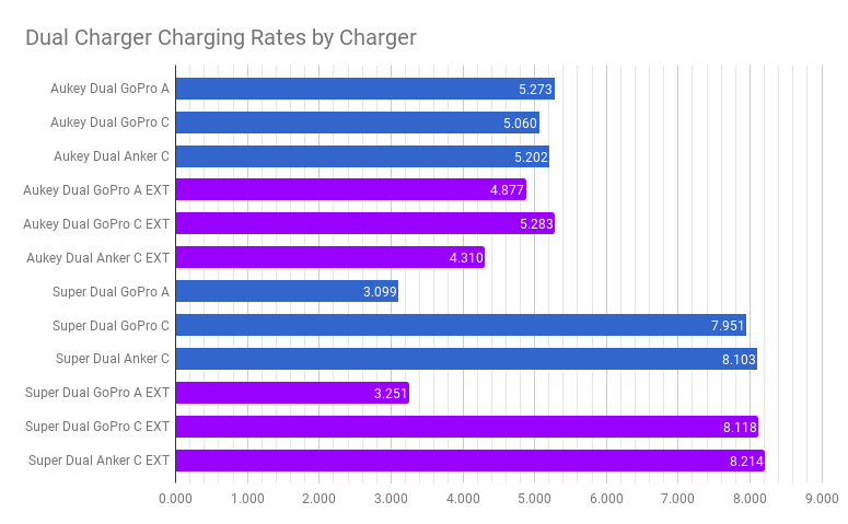 Charging Rates of the new GoPro's (Type C)